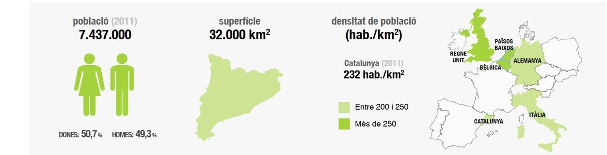 Gràfic resum dades població de Catalunya.