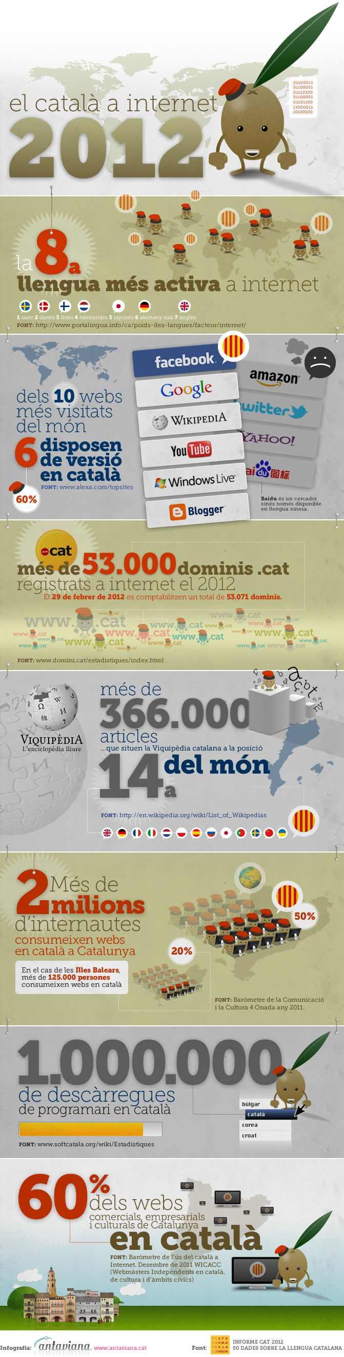 Infografia de Antaviana sobre el català a internet
